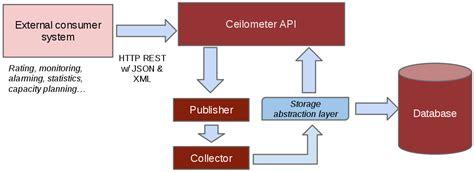 system architecture ceilometer dev documentation
