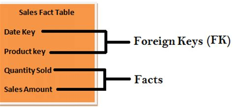 fact table in data warehouse data warehousing tutorial 4 facts and dimensions durofy