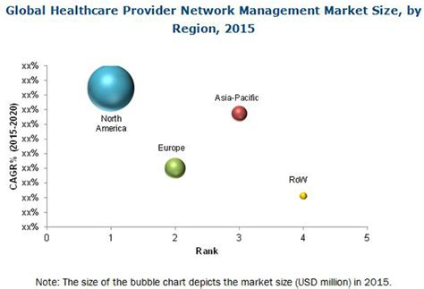 Healthcare Provider Network Management Market By Component. Ftp Transfer Directory Compulsive Over Eating. Cruises From Texas To Florida. University Of South Florida Transfer. Arizona Business Attorney Non Profit Webinars. Compensation For Injuries Hvac School Online. Discount Cell Phone Companies. Dish Network Greeley Co British Weight System. Business Analyst Program Drain Cleaner Toilet