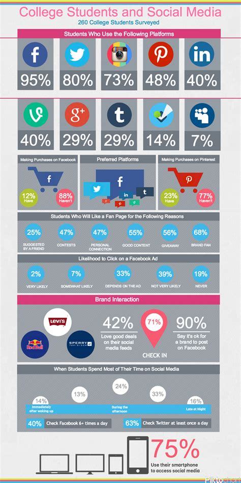 Social Media by College Students And Social Media Info Graphic Copy