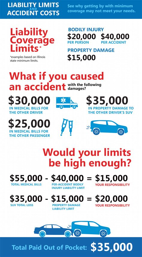 Liability just means responsibility, so bodily injury liability limit per person. Are You Underinsured? Make Sure You Have Adequate Coverage ...