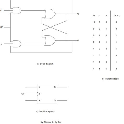 Flip Flop Computer Organization Architecture