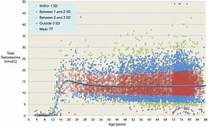 Testosterone Levels By Age Chart Normal Testosterone Levels In The Uk Are They