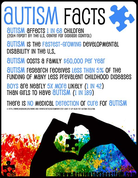 Autism Facts - Autism Awareness 2016 Day 5/30