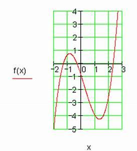 Funktionswerte Berechnen : l sungen achsenschnittpunkte und graphen ganzrationaler funktionen i ~ Themetempest.com Abrechnung