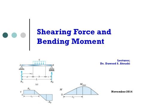 Lesson Shearing Force Bending Moment