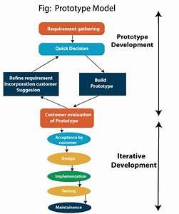 Prototype Model  Software Engineering