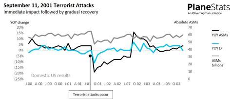 September 11 Terrorist Attack Rebound Example