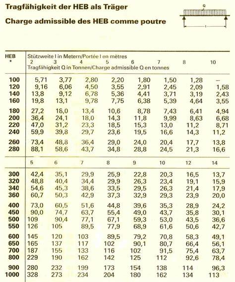 spannweite holzbalken berechnen stahltr 228 ger berechnen tabelle metallschneidemaschine