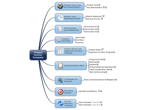 mindmanager project charter template mind map biggerplate