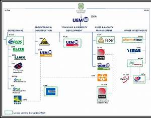 Uem Group Corporate Structure