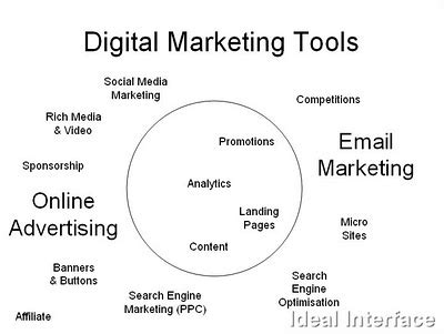 Search Engine Marketing Tools by Digital Marketing Solutions Marketing Tools For Sale