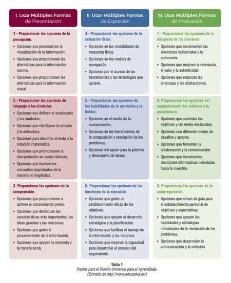 f237sica y qu237mica estudos