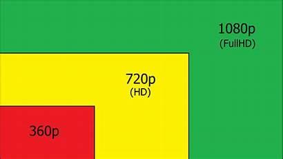 1080p 720p 360p Resolutions Pixels 1080 720