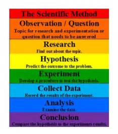 What Is the Scientific Method Steps