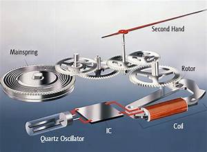 Car Wheel Rotor Diagram