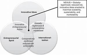 The Nexus Of Innovation  Entrepreneurship  And