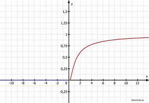 Zeichnen Sie Den Graphen Der Funktion F