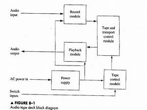 Develop A Circuit Block Diagram Of The Circuit  Sys