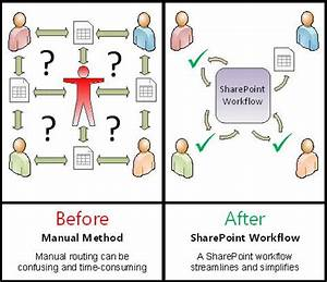 all about approval workflows sharepoint With document automation software comparison