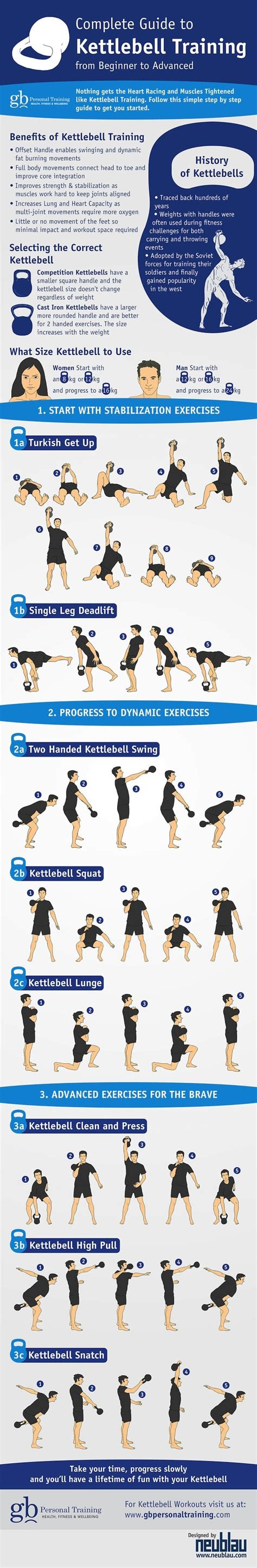 kettlebell training workouts guide infographic exercise exercises fitness complete weight workout beginner beginners body kettle benefits kettlebells crossfit trainer greg