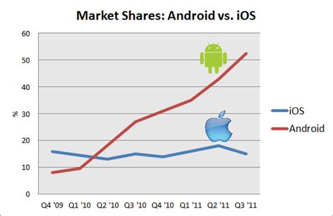 android vs ios market android vs iphone 7 reasons android is better