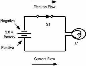 Schematic Diagram Of A Simple Flashlight  Electrons Flow