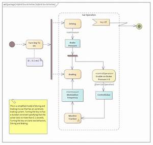 Sysml Activity Diagram