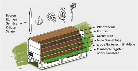 Der Aufbau Eines Schroth Home Hochbeet