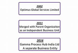 Gamma is a leading Business Process Management company ...