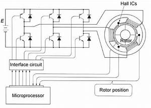 Remote Laboratory For A Brushless Dc Motor