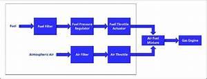 Block Diagram Of Air