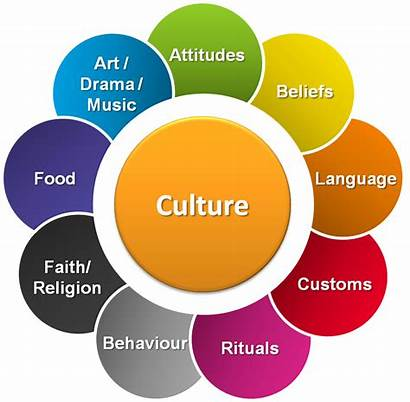 Culture Christianity Asking Society Parts Habits Questions