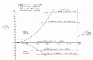 Aero  Operating Flight Strength