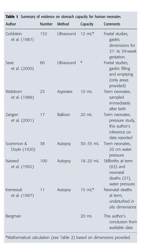 the newborn stomach size myth it s not 5 7 ml fed is best