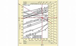The Ellingham Diagram