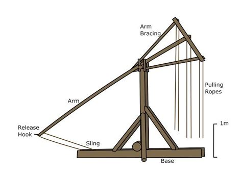 Upvote This Diagram Catapult Trebuchetmemes