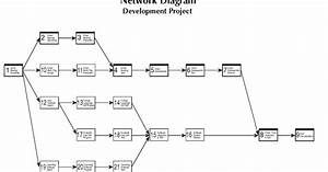 Project Management  Sample  Example Of Project Network Diagram