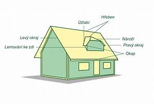 Výpočet ceny střechy