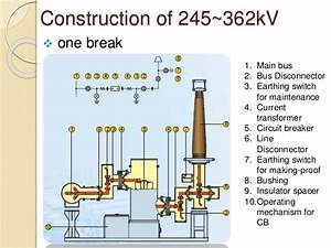 Gas Insulated Sub Station 3