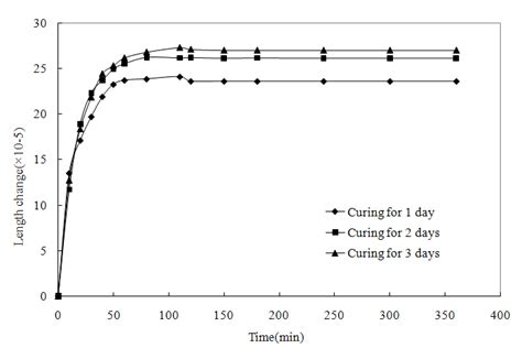 time dependent behavior of polymer concrete using