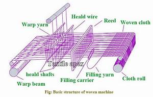 Definition  Classification And Parts Of Loom