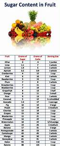 List Of Sugar Content In Fruit Keto In 2019 Pinterest