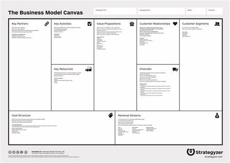 Business Model Canvas Uber