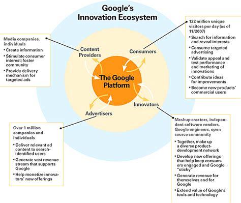 google company organizational chart company letterhead