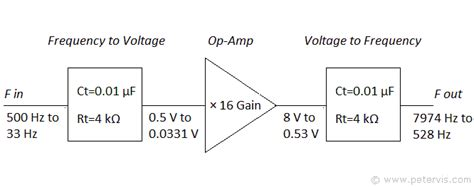 Frequency Multiplier Using Chip