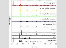 Plasma induced tungsten doping of TiO 2 particles for
