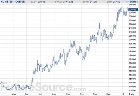 Coffee commodity trading is now done electronically. The Coffee Heretic: The Rise in Coffee Prices.