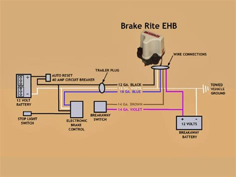 How Does The Titan Brakerite Ehb Electric Hydraulic