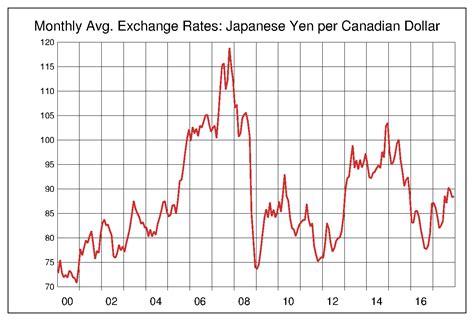 カナダ ドル 円